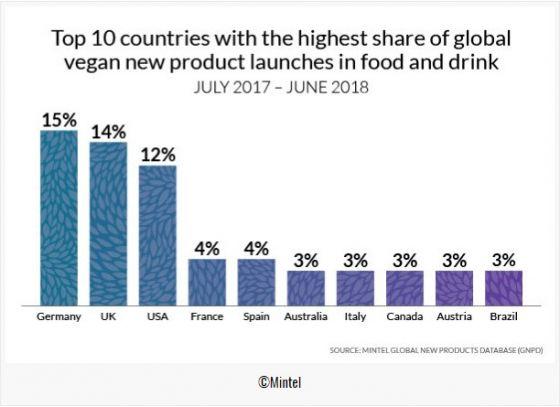 Германия стала лидером по выпуску веганских продуктов