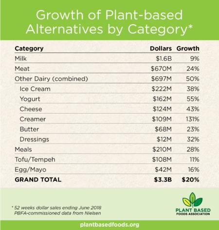 Объем  продаж  веганских продуктов превысил 3,3 миллиарда долларов